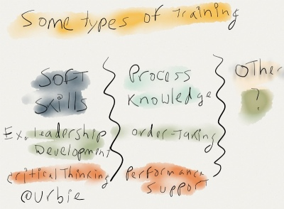 Sketch containing text describing several types of training to include soft skills, process knowledge,and other