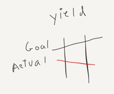 Sketch of a line chart showing goal and actual yields